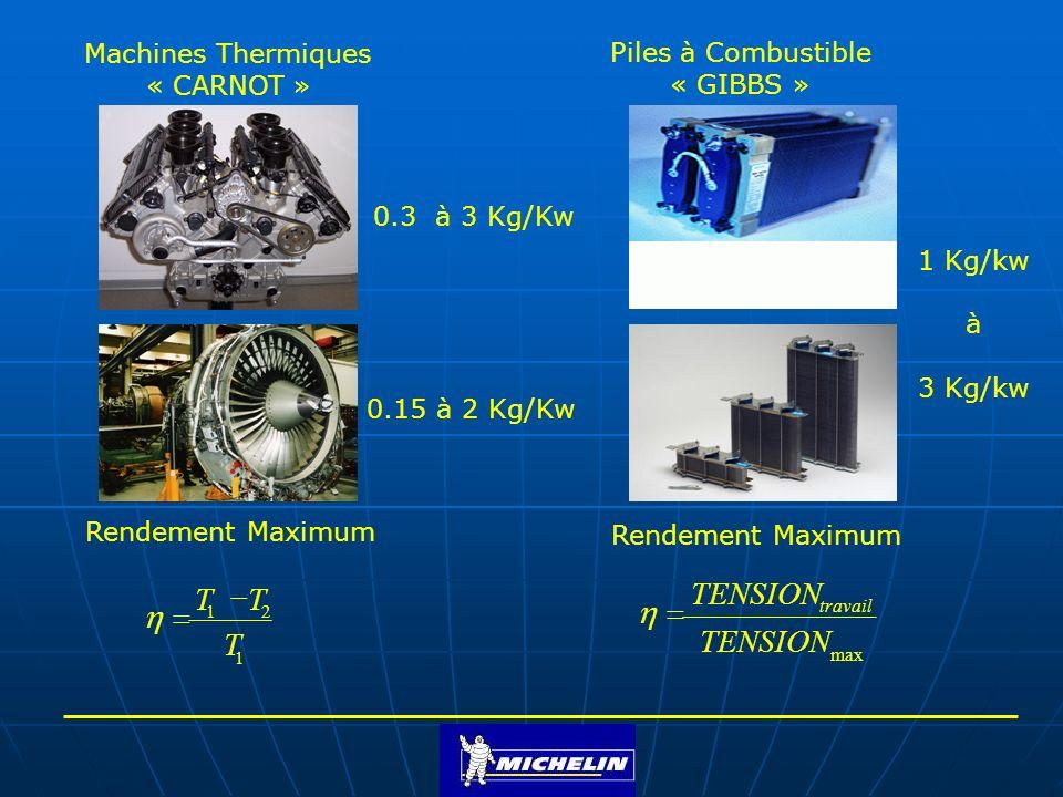 Exemple de Rendement Maximum dune Machine de CARNOT Turbine à vapeur Source chaude: Température de travail T 1 = 675 o K Source froide: Température des gaz condensés T 2 = 325 o K %52.0 675 325675 Exemple de Rendement Maximum dune Pile à Combustible à 80 o C Tension de travail V 1 = 1.18 V Tension maximum V 2 = 1.47 V %80.0 47.1 18.1