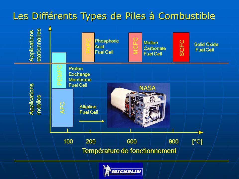 Dimensionnement dune PAC de 20 Kw Hypothèse: Assemblage des cellules en série - Chaque cellule fournit entre 0 et 1.1 Volts - La tension est dépendante du nombre total de cellules - Le courant est dépendant de la surface totale dune cellule - Pour un rendement de 60%: - Choix 200 cm 2 de surface active par cellule I=260A - Avec 122 cellules on a U=122*0.63V = 77 Volts - La puissance P=U*I = 77V * 260A = 20 Kw la tension de travail est 0.63V/cellule la densité de courant est de 1300 mA/cm 2