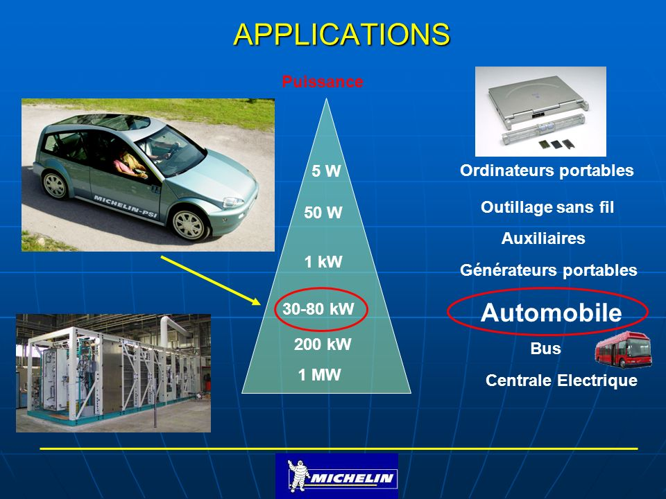 Puissance 5 W 50 W 1 kW 30-80 kW 1 MW Auxiliaires Ordinateurs portables Générateurs portables Outillage sans fil Automobile Bus Centrale Electrique 200 kW APPLICATIONS