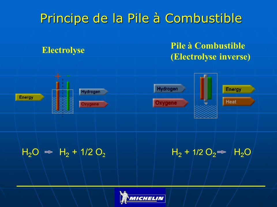 H + H2OH2O O2O2 H2H2 Moteur Electrique e-e- La Cellule de Base dune Pile à Combustible H 2 -> 2H + +2e - Anode 1/2 O 2 + 2H + +2e - -> H 2 O Cathode H 2 + 1/2 O 2 H 2 O Réaction globale : Tension pratique: 0.6 – 1 Volt e- Couche de Diffusion Membrane échangeuse dions Couche de Diffusion