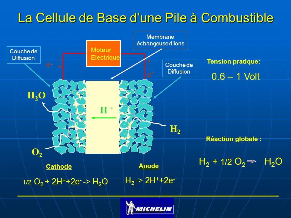 H + H2OH2O O2O2 H2H2 Moteur Electrique e-e- La Cellule de Base dune Pile à Combustible H 2 -> 2H + +2e - Anode 1/2 O 2 + 2H + +2e - -> H 2 O Cathode H
