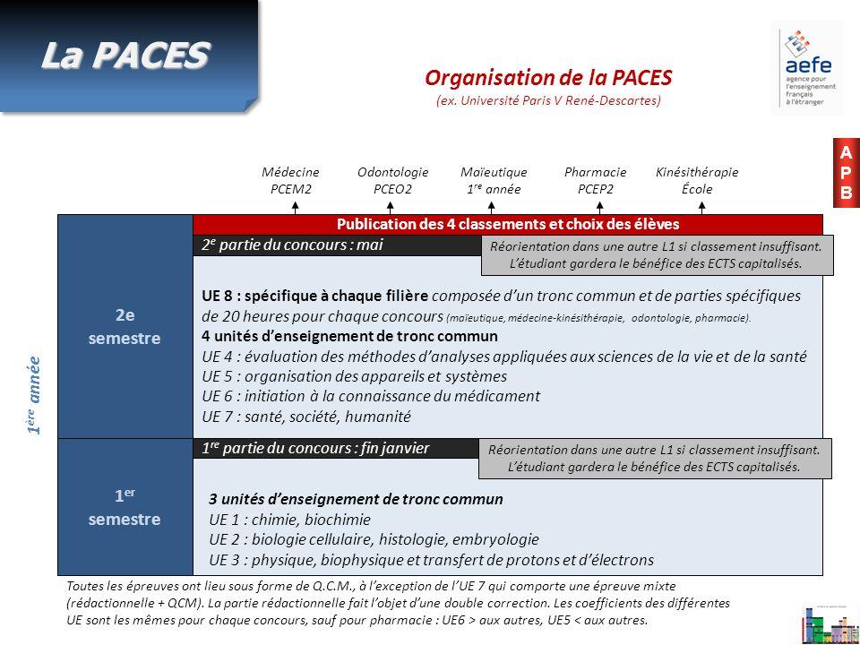 Organisation de la PACES (ex. Université Paris V René-Descartes) 1 ère année Toutes les épreuves ont lieu sous forme de Q.C.M., à lexception de lUE 7
