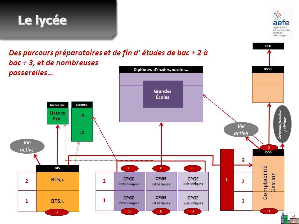 Vie active Des parcours préparatoires et de fin d études de bac + 2 à bac + 3, et de nombreuses passerelles… Le lycée CPGE Eco nomiques CPGE Eco nomiq