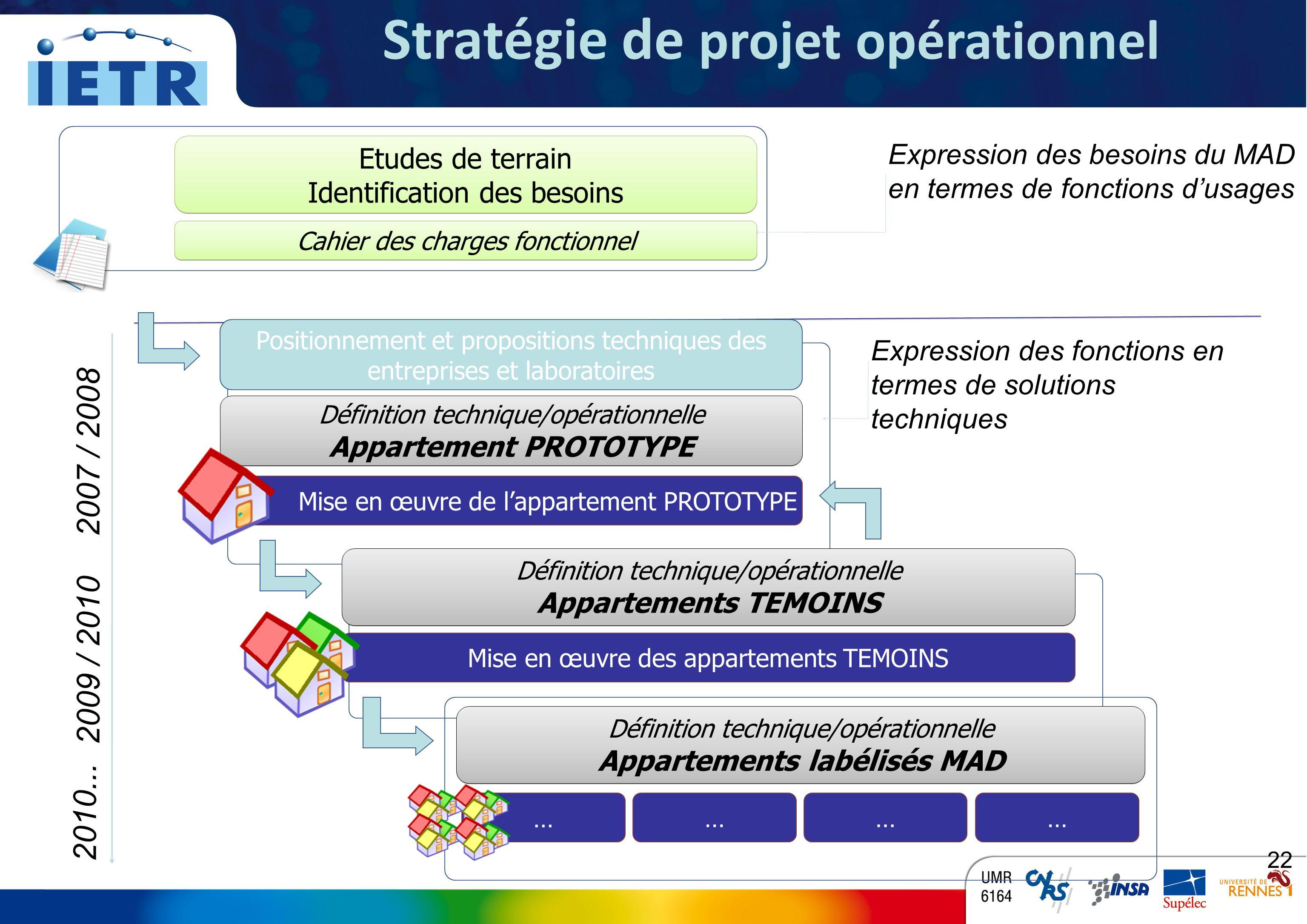 TITRE INSTITUT DÉLECTRONIQUE ET DE TÉLÉCOMMUNICATIONS DE RENNES Proposition étapes du projet opérationnel 22 2007 / 2008 2009 / 2010 2010...