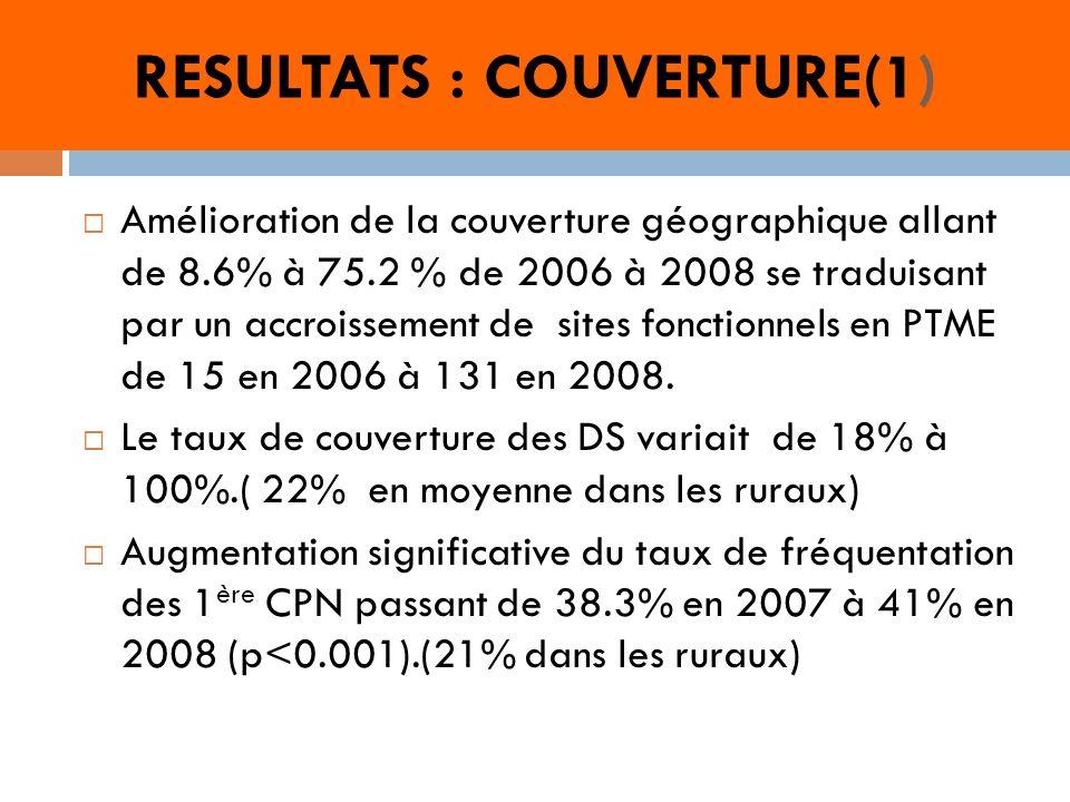 RESULTATS : COUVERTURE(1) Amélioration de la couverture géographique allant de 8.6% à 75.2 % de 2006 à 2008 se traduisant par un accroissement de sites fonctionnels en PTME de 15 en 2006 à 131 en 2008.
