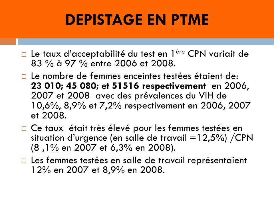PROPHYLAXIE ARV EN PTME La proportion des femmes séropositives ayant bénéficié des ARV prophylactiques sest améliorée significativement durant ces trois années, elle est passée de 30% en 2006 à 53,6 en 2008 (p<0.0001).