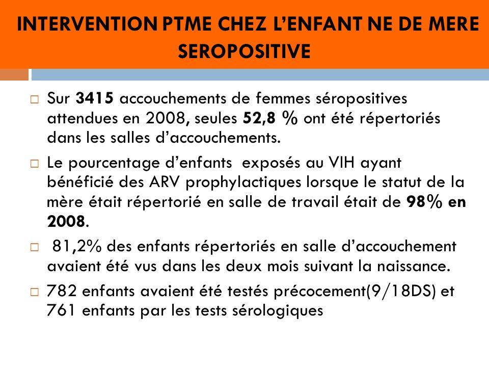INTERVENTION PTME CHEZ LENFANT NE DE MERE SEROPOSITIVE Sur 3415 accouchements de femmes séropositives attendues en 2008, seules 52,8 % ont été répertoriés dans les salles daccouchements.