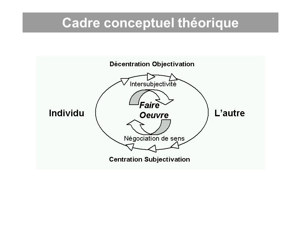 Cadre conceptuel théorique