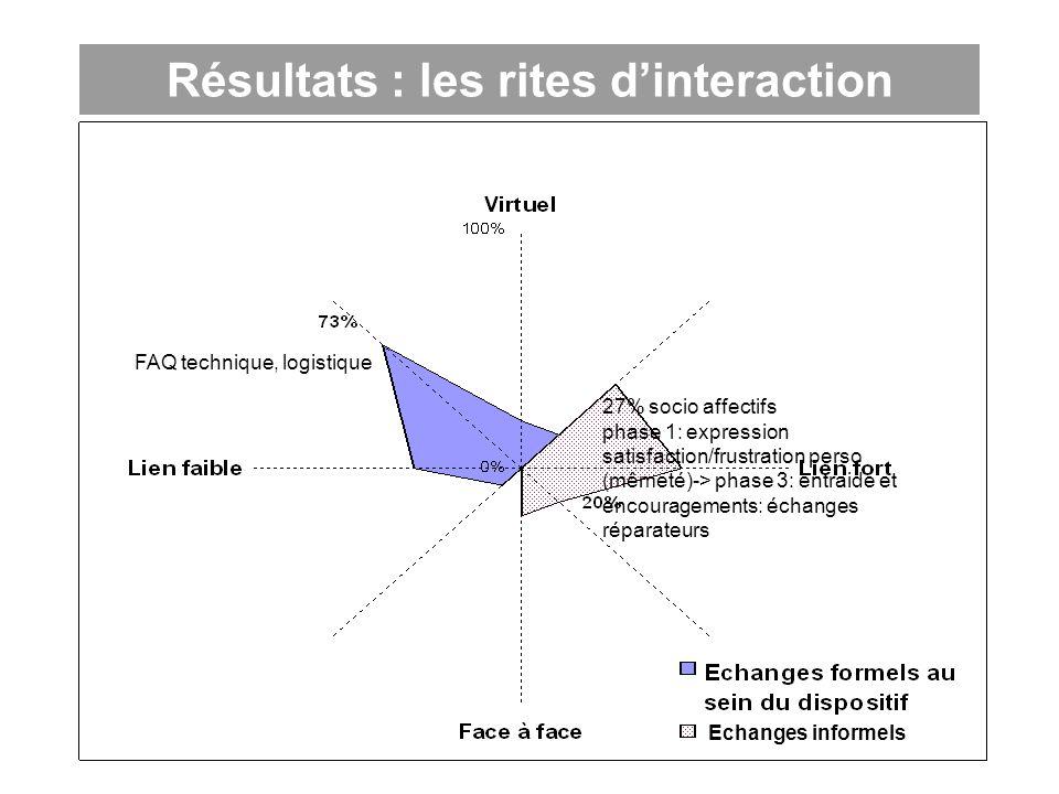 Résultats : les rites dinteraction FAQ, technique et logistique Echanges informels 27% socio affectifs phase 1: expression satisfaction/frustration pe