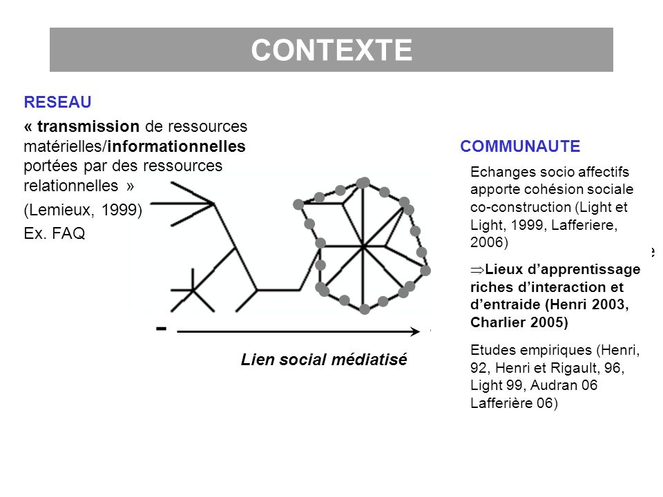 - + Lien social médiatisé COMMUNAUTE Caractéristique : « force du lien social qui unit les membres qui ont un centre dintérêt partagé » (Henri, 2006).