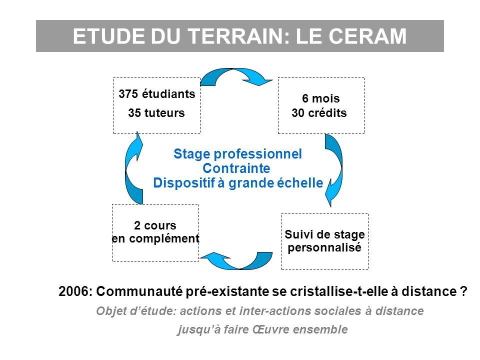 ETUDE DU TERRAIN: LE CERAM 375 étudiants 35 tuteurs 6 mois 30 crédits Suivi de stage personnalisé 2 cours en complément Stage professionnel Contrainte