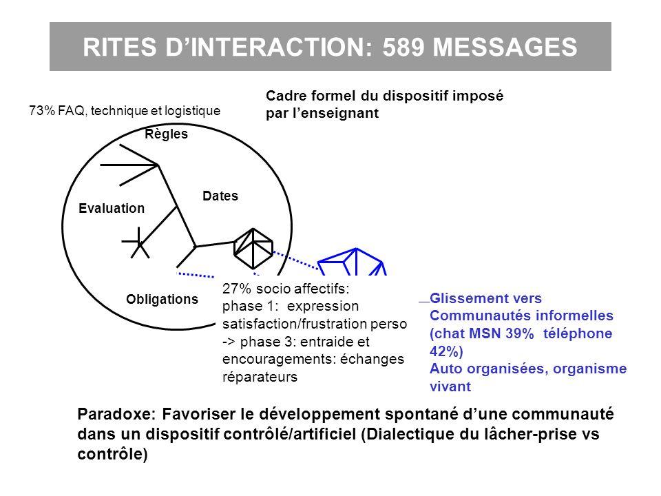 RITES DINTERACTION: 589 MESSAGES Règles Dates Evaluation Obligations Cadre formel du dispositif imposé par lenseignant Glissement vers Communautés inf