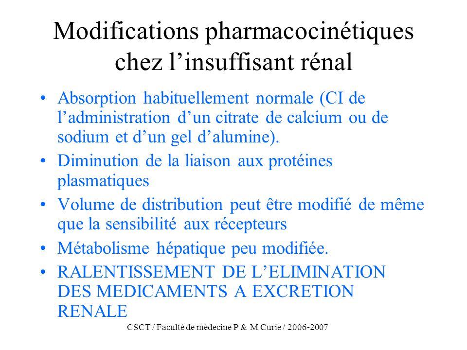 CSCT / Faculté de médecine P & M Curie / 2006-2007 Modifications pharmacocinétiques chez linsuffisant rénal Absorption habituellement normale (CI de l