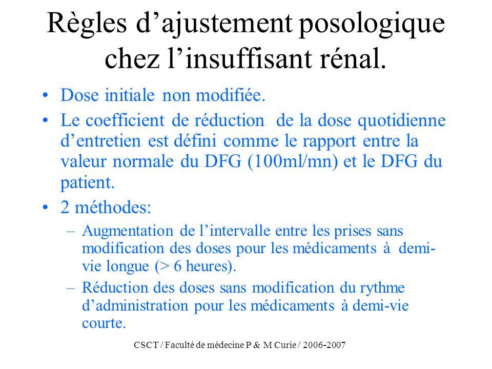 CSCT / Faculté de médecine P & M Curie / 2006-2007 Règles dajustement posologique chez linsuffisant rénal. Dose initiale non modifiée. Le coefficient