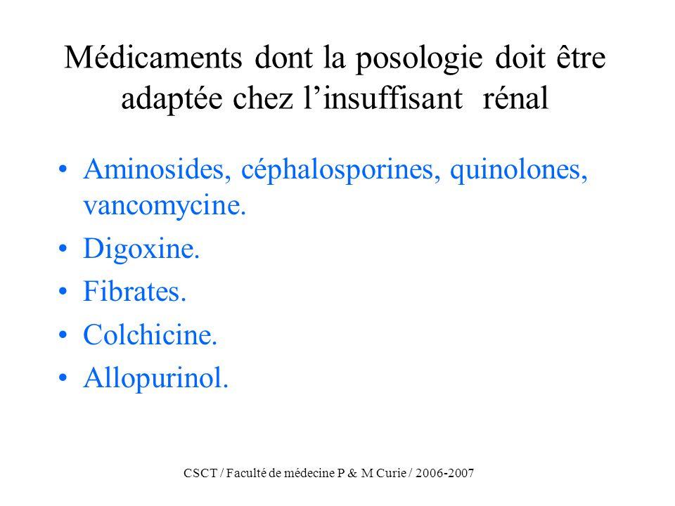 CSCT / Faculté de médecine P & M Curie / 2006-2007 Médicaments dont la posologie doit être adaptée chez linsuffisant rénal Aminosides, céphalosporines