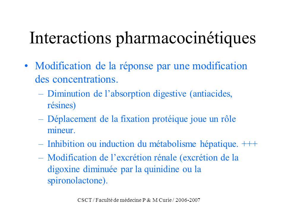 CSCT / Faculté de médecine P & M Curie / 2006-2007 Interactions pharmacocinétiques Modification de la réponse par une modification des concentrations.