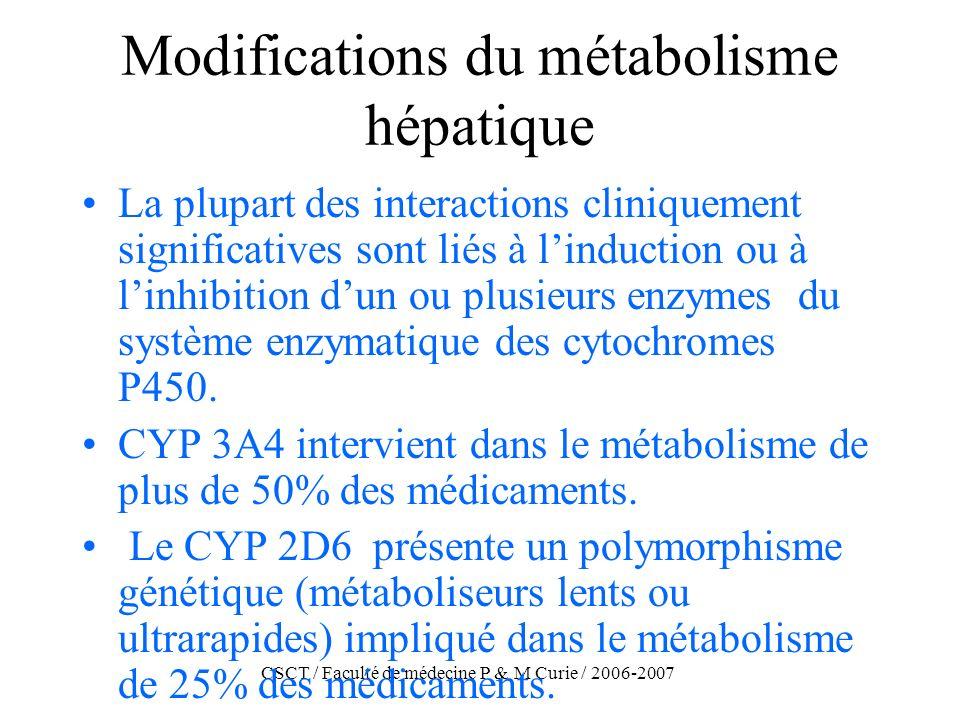CSCT / Faculté de médecine P & M Curie / 2006-2007 Modifications du métabolisme hépatique La plupart des interactions cliniquement significatives sont