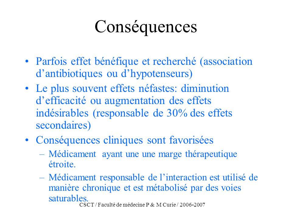 CSCT / Faculté de médecine P & M Curie / 2006-2007 Conséquences Parfois effet bénéfique et recherché (association dantibiotiques ou dhypotenseurs) Le