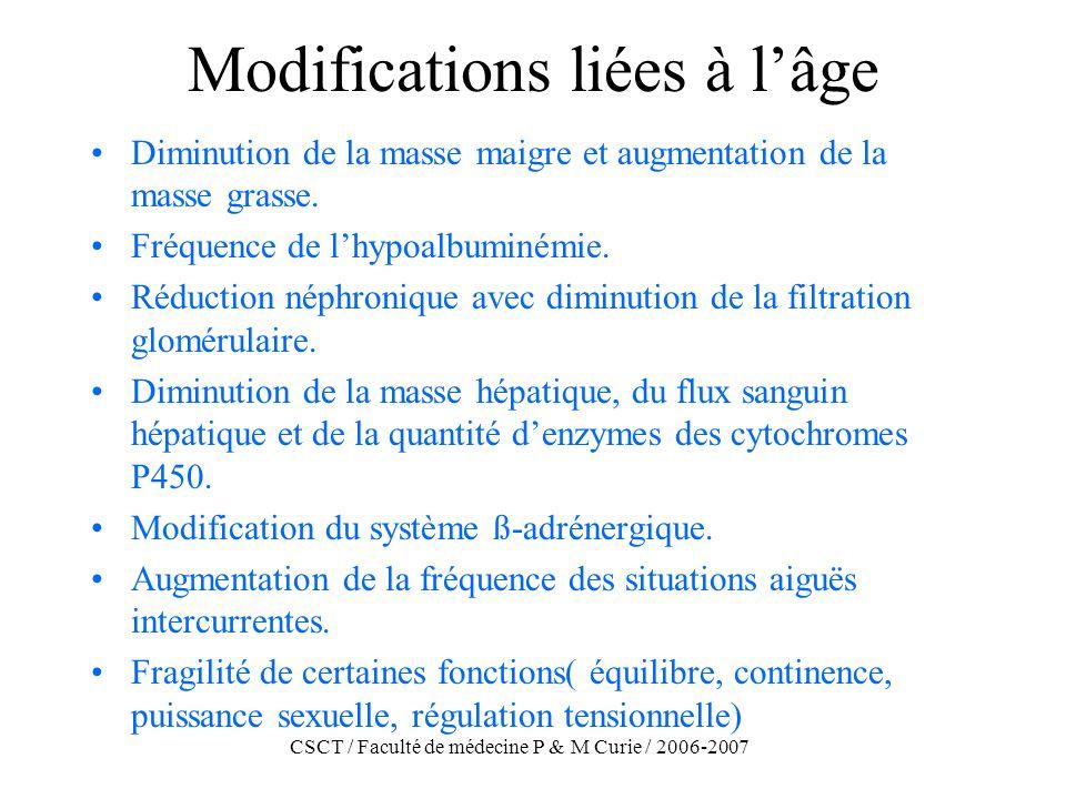 CSCT / Faculté de médecine P & M Curie / 2006-2007 Médicaments dont la posologie doit être adaptée chez linsuffisant rénal Aminosides, céphalosporines, quinolones, vancomycine.