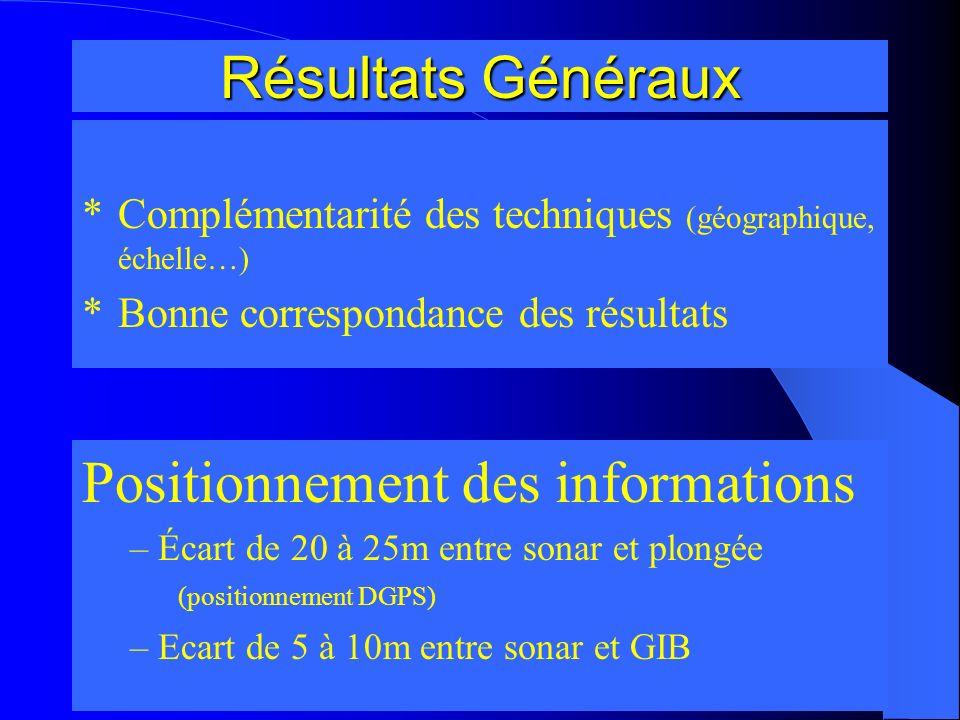Résultats Généraux *Complémentarité des techniques (géographique, échelle…) *Bonne correspondance des résultats Positionnement des informations – Écar