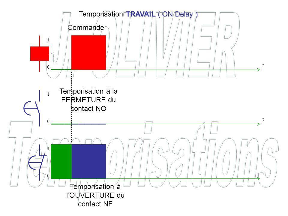Temporisation à la FERMETURE du contact NO Temporisation à lOUVERTURE du contact NF Commande TRAVAIL ( ON Delay ) Temporisation TRAVAIL ( ON Delay ) t