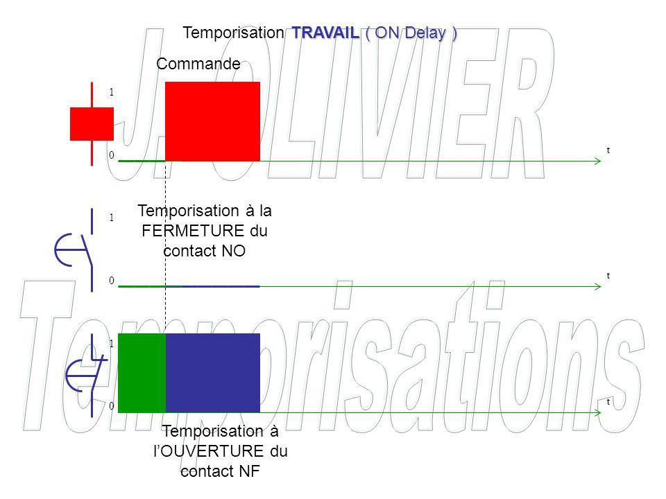 Temporisation à la FERMETURE du contact NO Temporisation à lOUVERTURE du contact NF Commande TRAVAIL ( ON Delay ) Temporisation TRAVAIL ( ON Delay ) t t t 0 0 0 1 1 1