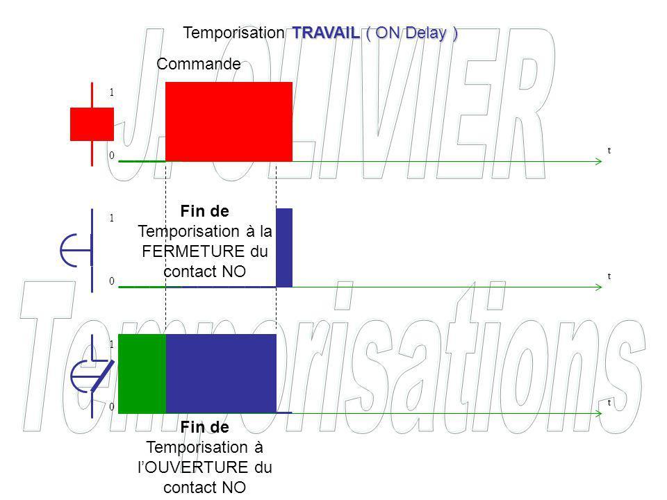 Commande Fin de Temporisation à la FERMETURE du contact NO Fin de Temporisation à lOUVERTURE du contact NO TRAVAIL ( ON Delay ) Temporisation TRAVAIL ( ON Delay ) t t t 0 0 0 1 1 1
