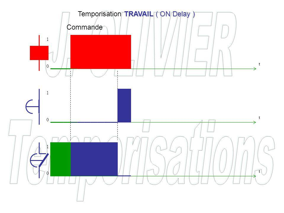 Commande TRAVAIL ( ON Delay ) Temporisation TRAVAIL ( ON Delay ) t t t 0 0 0 1 1 1