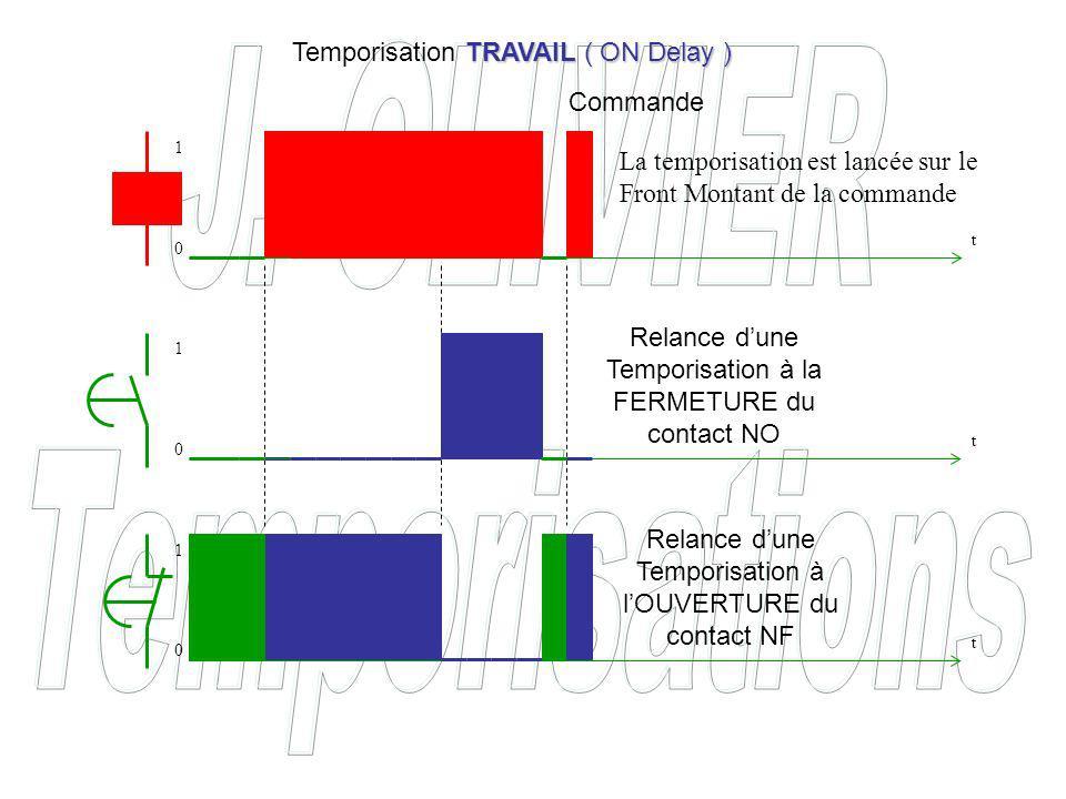 Commande Relance dune Temporisation à la FERMETURE du contact NO Relance dune Temporisation à lOUVERTURE du contact NF TRAVAIL ( ON Delay ) Temporisation TRAVAIL ( ON Delay ) La temporisation est lancée sur le Front Montant de la commande t t t 0 0 0 1 1 1