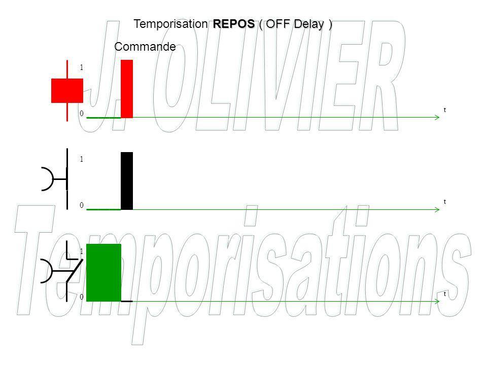 Commande REPOS ( OFF Delay ) Temporisation REPOS ( OFF Delay ) t t t 0 0 0 1 1 1