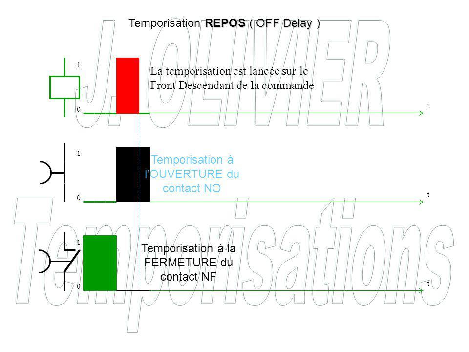 Temporisation à lOUVERTURE du contact NO Temporisation à la FERMETURE du contact NF REPOS ( OFF Delay ) Temporisation REPOS ( OFF Delay ) La temporisation est lancée sur le Front Descendant de la commande t t t 0 0 0 1 1 1
