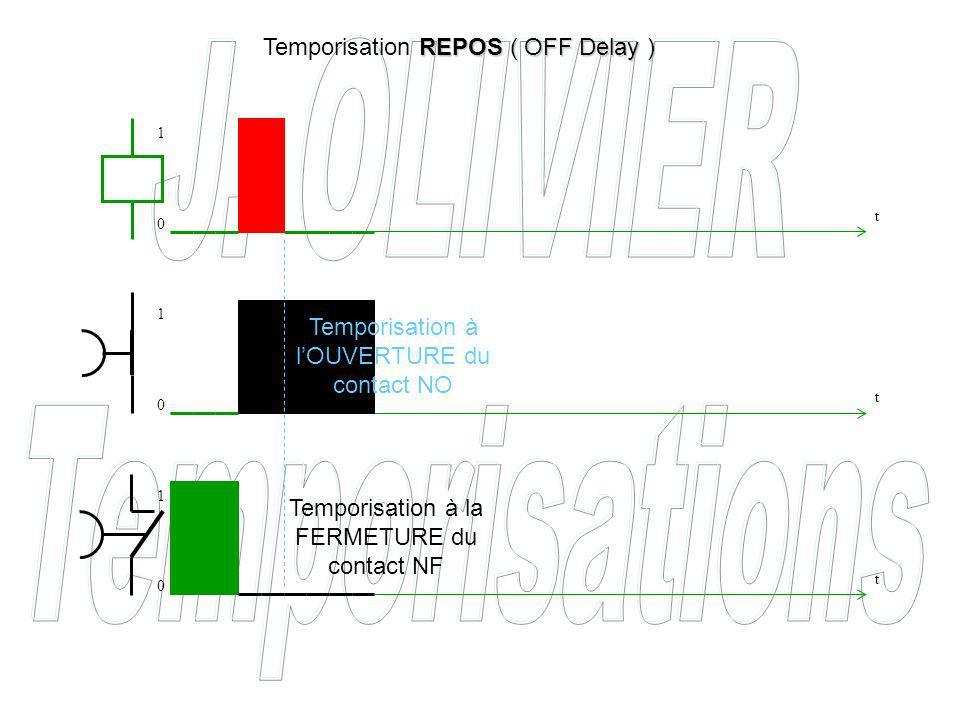 Temporisation à lOUVERTURE du contact NO Temporisation à la FERMETURE du contact NF REPOS ( OFF Delay ) Temporisation REPOS ( OFF Delay ) t t t 0 0 0 1 1 1