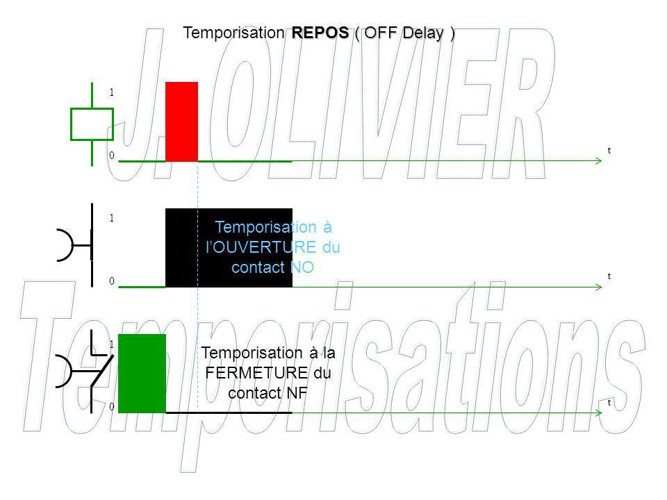 Temporisation à lOUVERTURE du contact NO Temporisation à la FERMETURE du contact NF REPOS ( OFF Delay ) Temporisation REPOS ( OFF Delay ) t t t 0 0 0