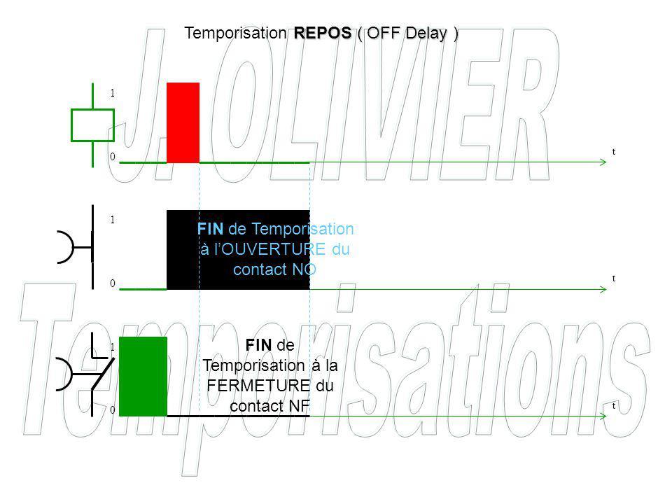 FIN de Temporisation à lOUVERTURE du contact NO FIN de Temporisation à la FERMETURE du contact NF REPOS ( OFF Delay ) Temporisation REPOS ( OFF Delay ) t t t 0 0 0 1 1 1