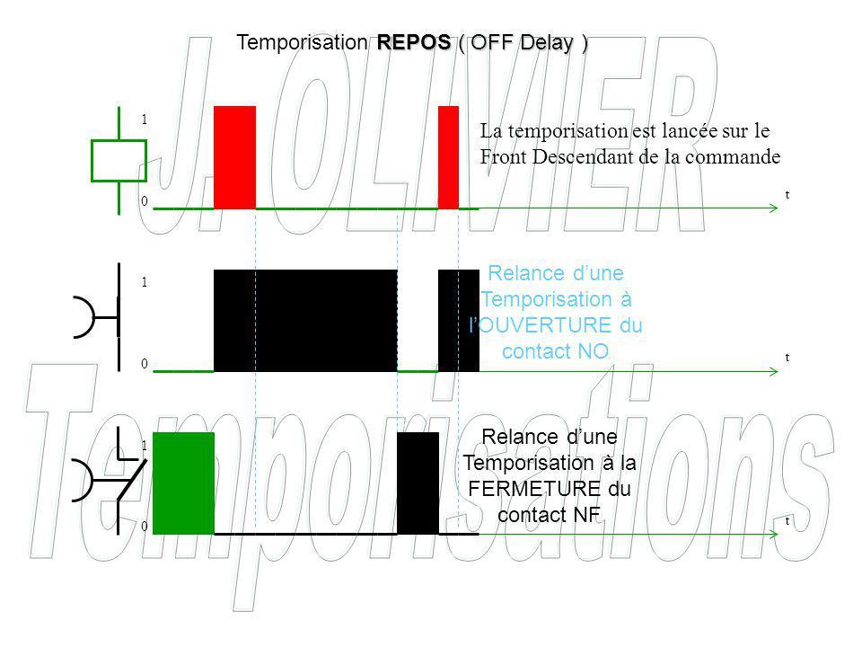 Relance dune Temporisation à la FERMETURE du contact NF Relance dune Temporisation à lOUVERTURE du contact NO REPOS ( OFF Delay ) Temporisation REPOS ( OFF Delay ) La temporisation est lancée sur le Front Descendant de la commande t t t 0 0 0 1 1 1
