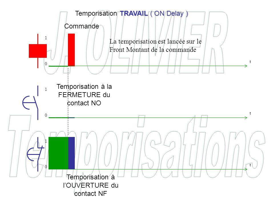 Temporisation à lOUVERTURE du contact NO Temporisation à la FERMETURE du contact NF REPOS ( OFF Delay ) Temporisation REPOS ( OFF Delay ) t t t 0 0 0 1 1 1