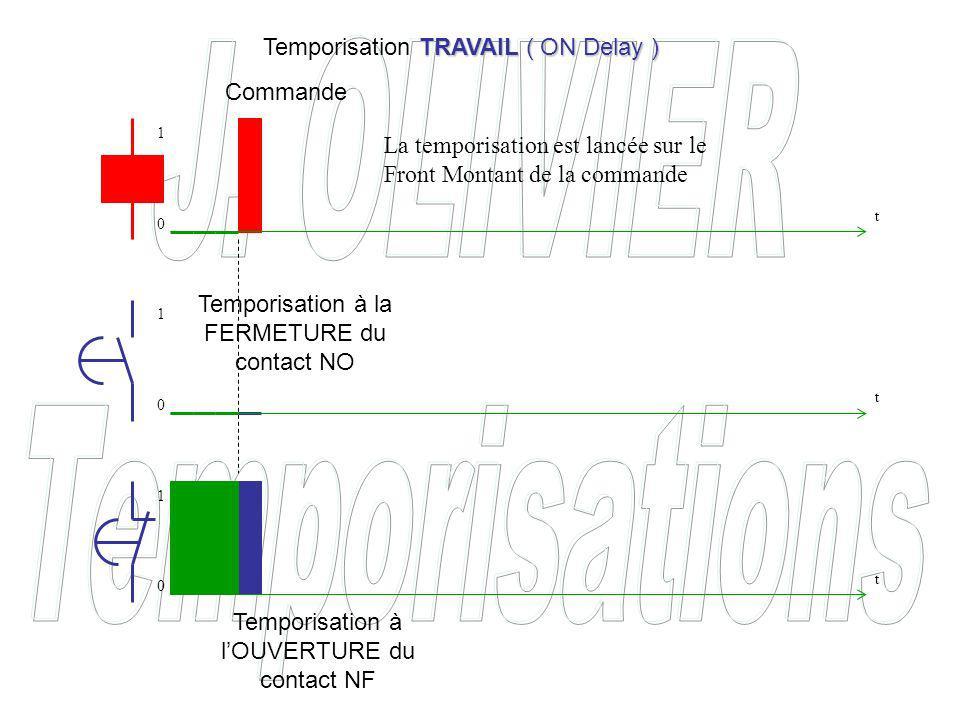Temporisation à la FERMETURE du contact NO Temporisation à lOUVERTURE du contact NF Commande TRAVAIL ( ON Delay ) Temporisation TRAVAIL ( ON Delay ) La temporisation est lancée sur le Front Montant de la commande t t t 0 0 0 1 1 1