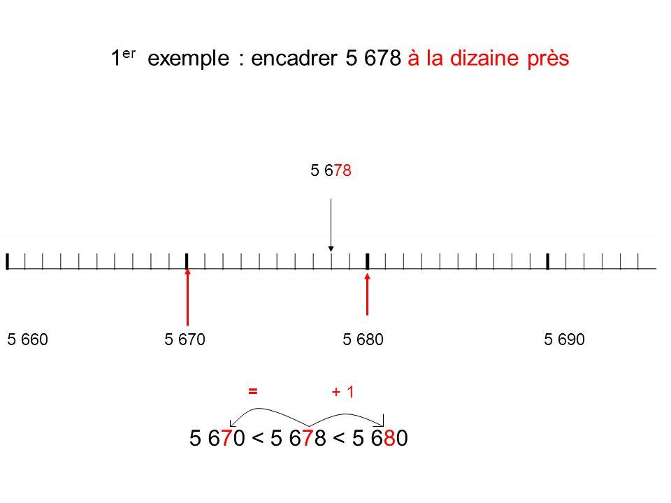 1 er exemple : encadrer 5 678 à la dizaine près 5 678 5 670 < 5 678 < 5 680 5 660 5 6705 6805 690 =+ 1