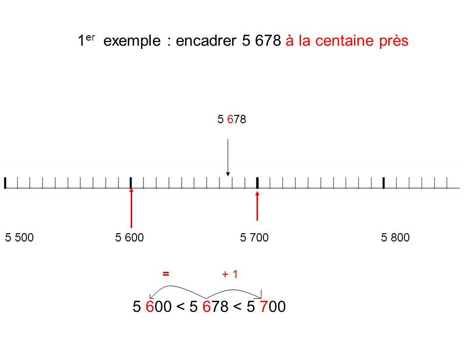 1 er exemple : encadrer 5 678 à la centaine près 5 678 5 600 < 5 678 < 5 700 5 500 5 6005 7005 800 =+ 1