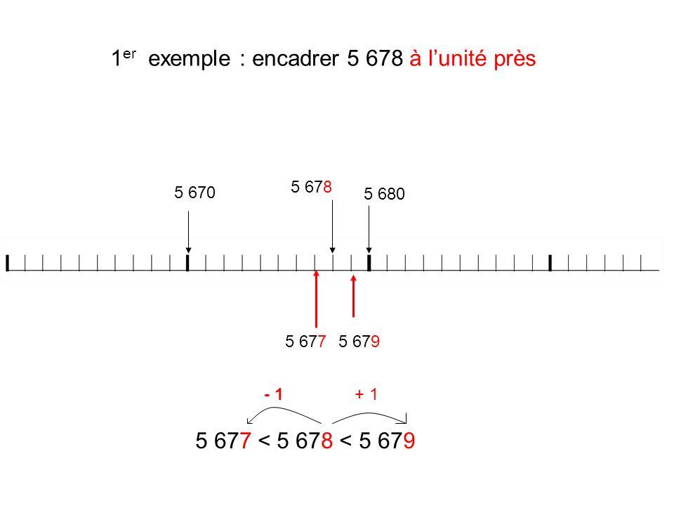 1 er exemple : encadrer 5 678 à lunité près 5 678 5 6795 677 5 677 < 5 678 < 5 679 + 1- 1 5 670 5 680