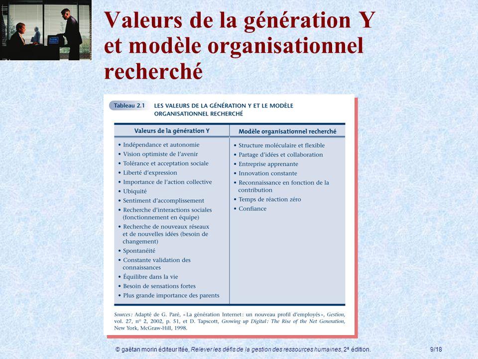 © gaëtan morin éditeur ltée, Relever les défis de la gestion des ressources humaines, 2 e édition.9/18 Valeurs de la génération Y et modèle organisati
