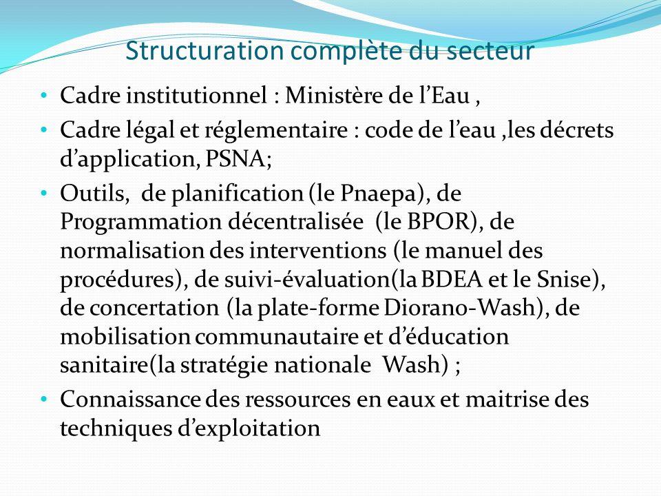 Structuration complète du secteur Cadre institutionnel : Ministère de lEau, Cadre légal et réglementaire : code de leau,les décrets dapplication, PSNA