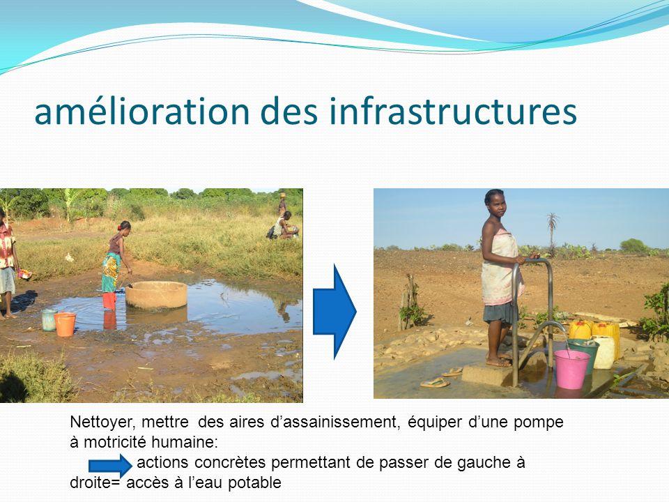 amélioration des infrastructures Nettoyer, mettre des aires dassainissement, équiper dune pompe à motricité humaine: actions concrètes permettant de p
