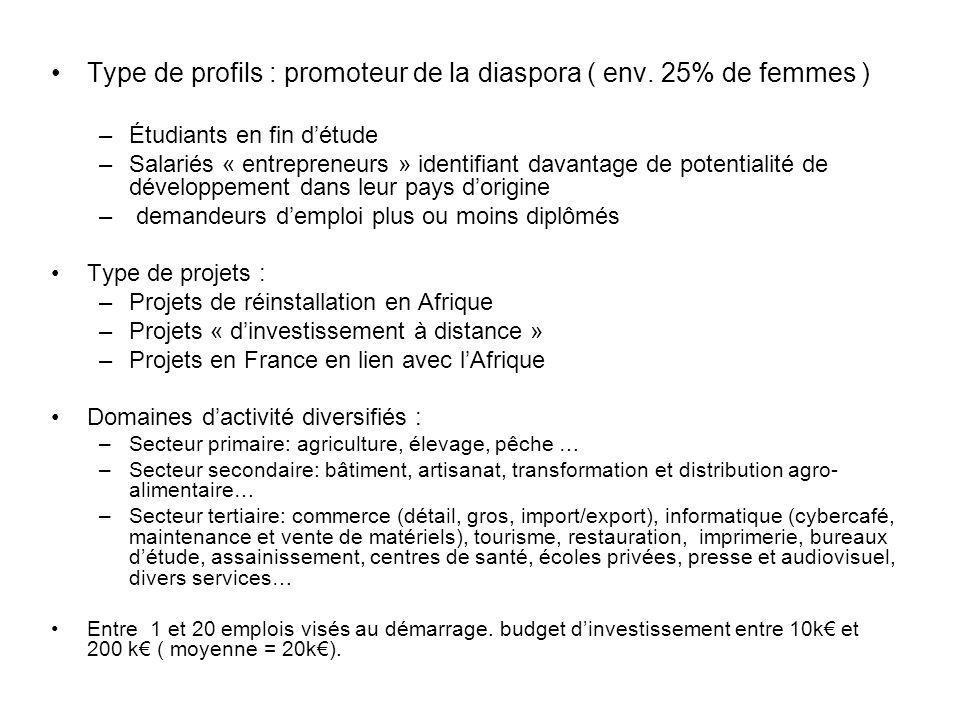 Type de profils : promoteur de la diaspora ( env. 25% de femmes ) –Étudiants en fin détude –Salariés « entrepreneurs » identifiant davantage de potent