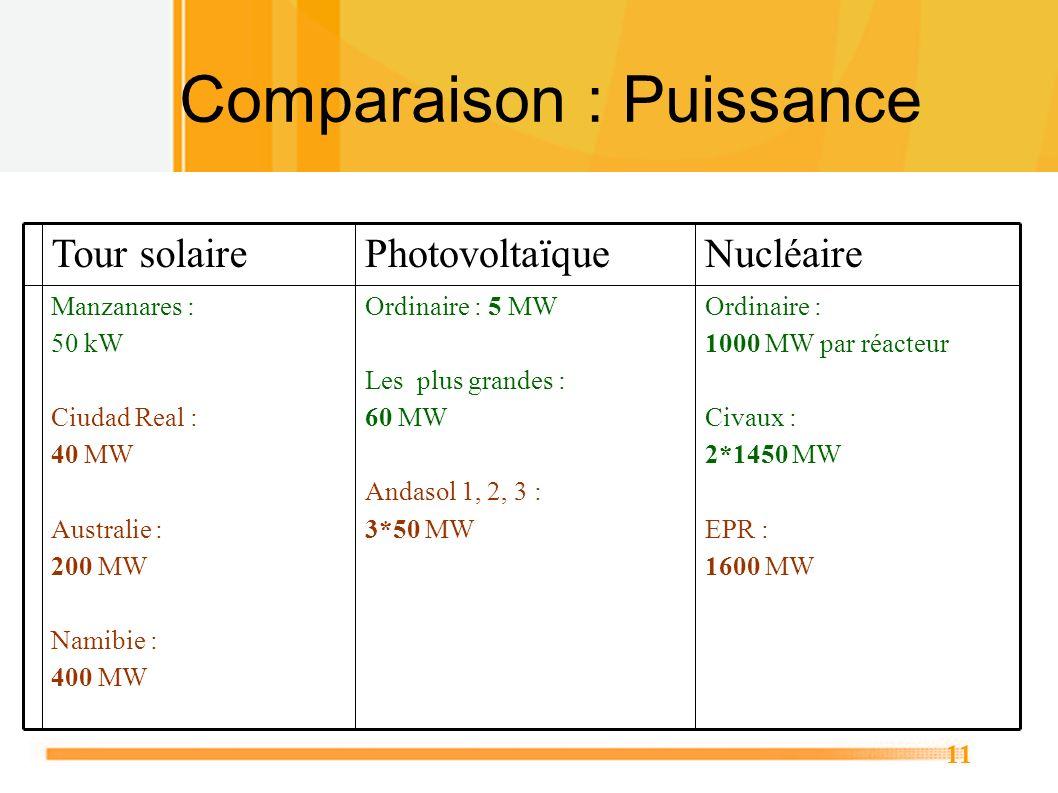 11 Comparaison : Puissance Ordinaire : 1000 MW par réacteur Civaux : 2*1450 MW EPR : 1600 MW Ordinaire : 5 MW Les plus grandes : 60 MW Andasol 1, 2, 3