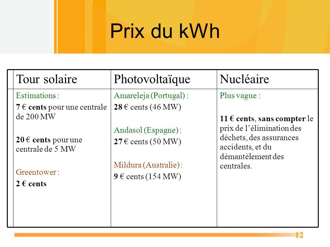 12 Prix du kWh Plus vague : 11 cents, sans compter le prix de lélimination des déchets, des assurances accidents, et du démantèlement des centrales. A