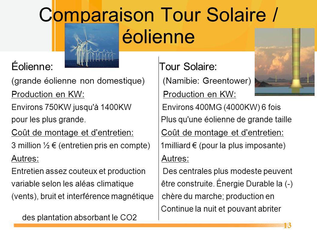 13 Comparaison Tour Solaire / éolienne Éolienne: Tour Solaire: (grande éolienne non domestique) (Namibie: Greentower) Production en KW: Environs 750KW