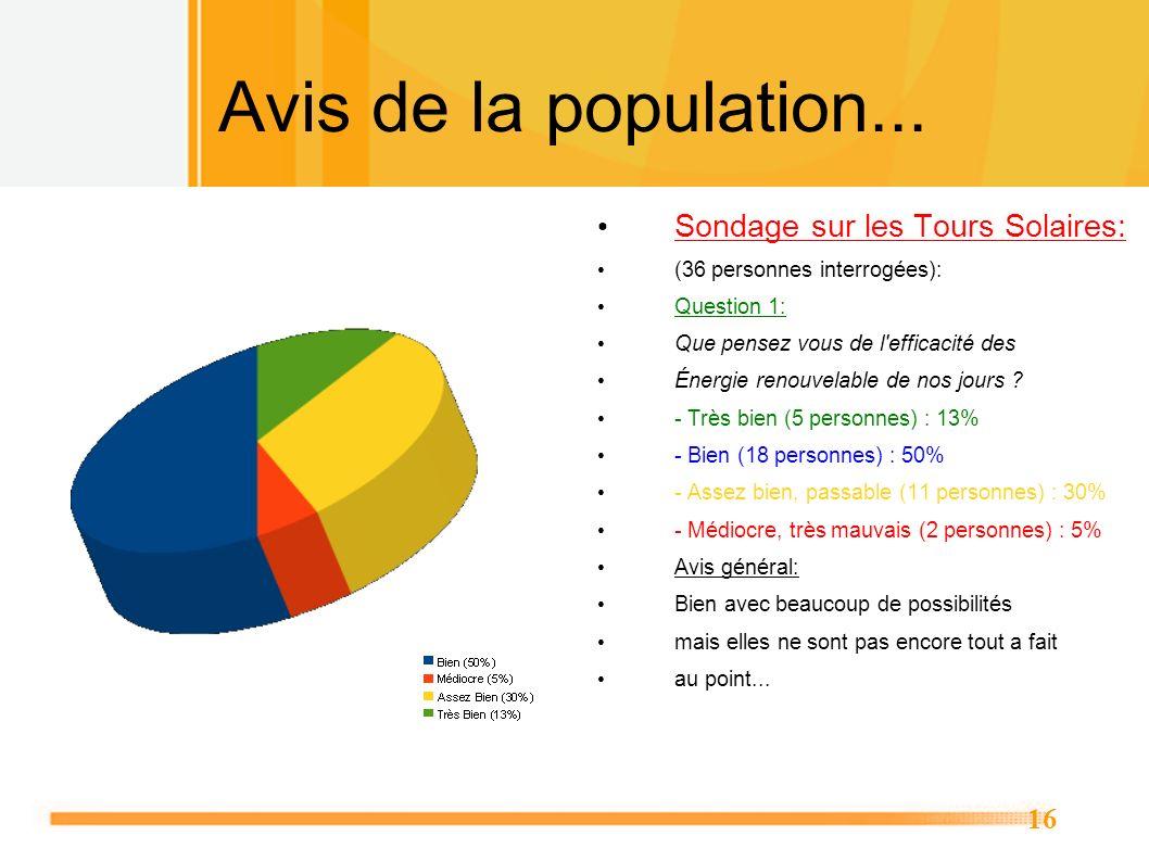 16 Avis de la population... Sondage sur les Tours Solaires: (36 personnes interrogées): Question 1: Que pensez vous de l'efficacité des Énergie renouv