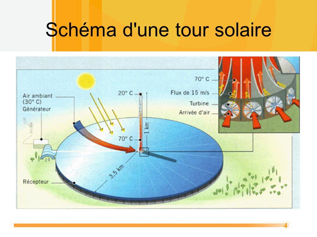 4 Schéma d'une tour solaire