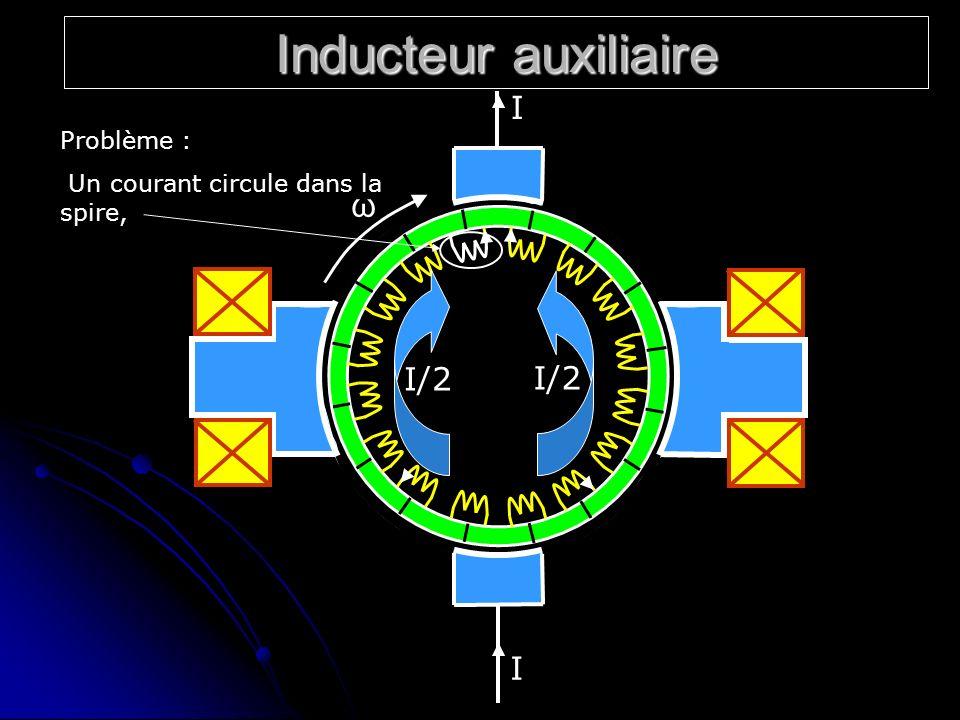 Inducteur auxiliaire ω I/2 I I Problème : Un courant circule dans la spire,